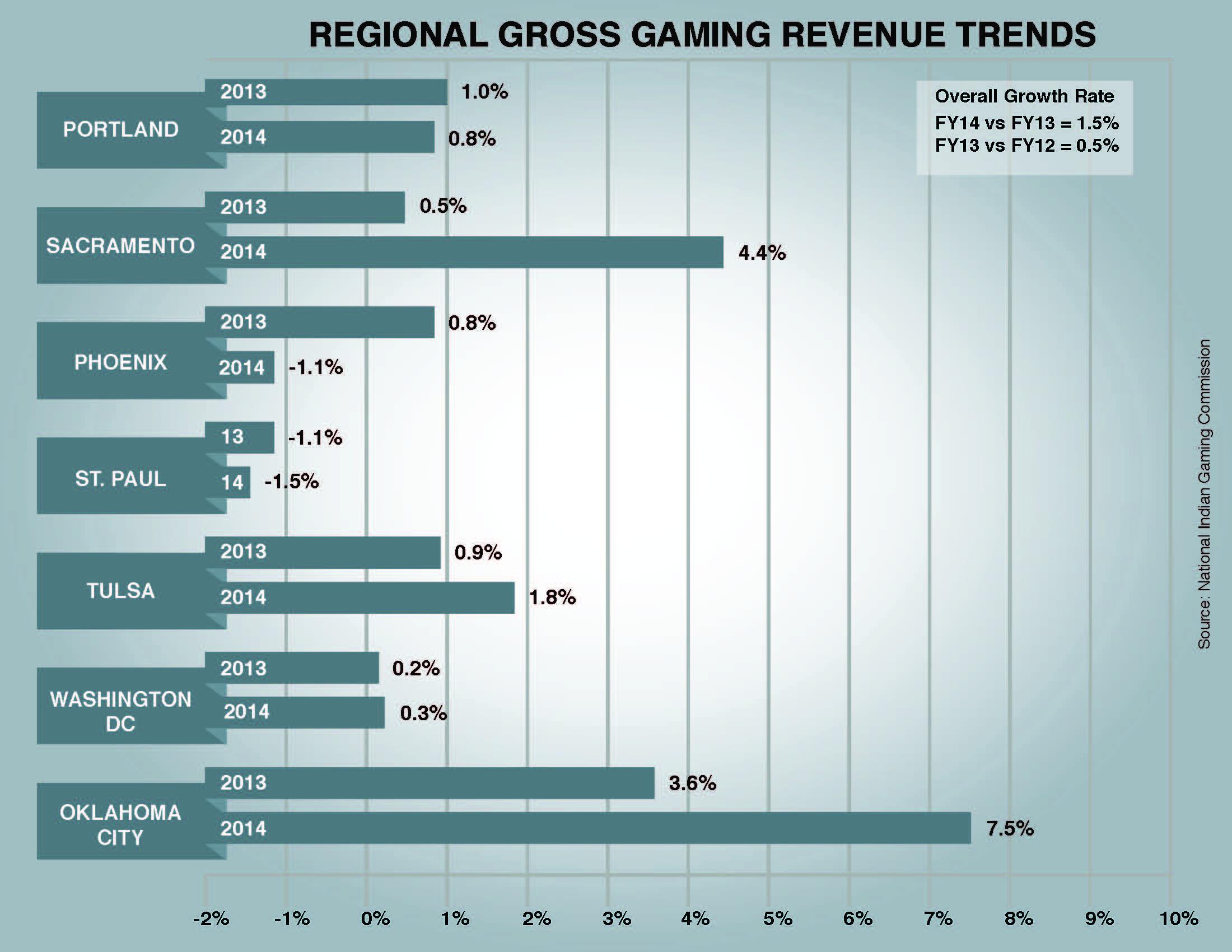 Increased revenue in indian casinos seminale casino